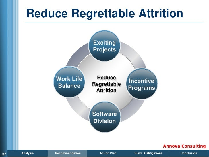 Reduce Regrettable Attrition                                   Exciting                                  Projects         ...