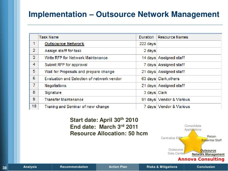 Implementation – Outsource Network Management                         Start date: April 30th 2010                     End ...