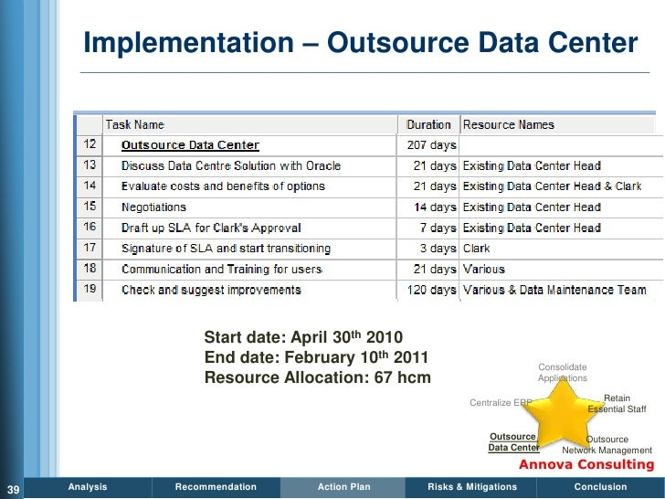 Implementation – Outsource Data Center                         Start date: April 30th 2010                     End date: F...