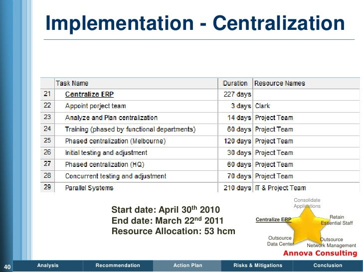 Implementation - Centralization                                                                             Consolidate   ...