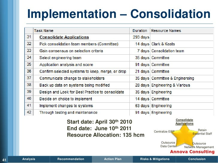 Implementation – Consolidation                                                                             Consolidate    ...