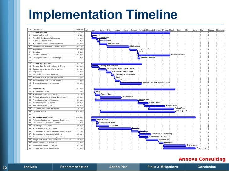 Implementation Timeline         ID   T ask Name                                         Duration April   May       June   ...