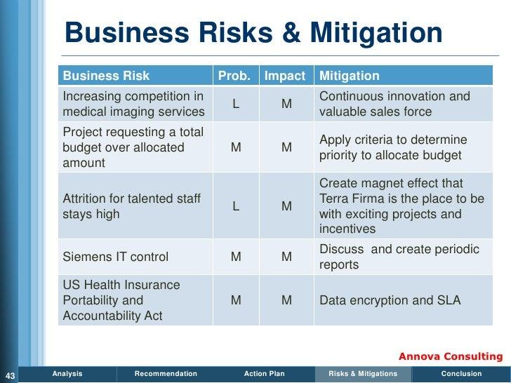 Business Risks & Mitigation        Business Risk                  Prob.      Impact   Mitigation        Increasing competi...