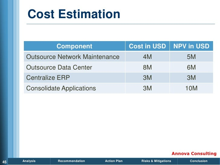Cost Estimation                   Component                      Cost in USD              NPV in USD        Outsource Netw...