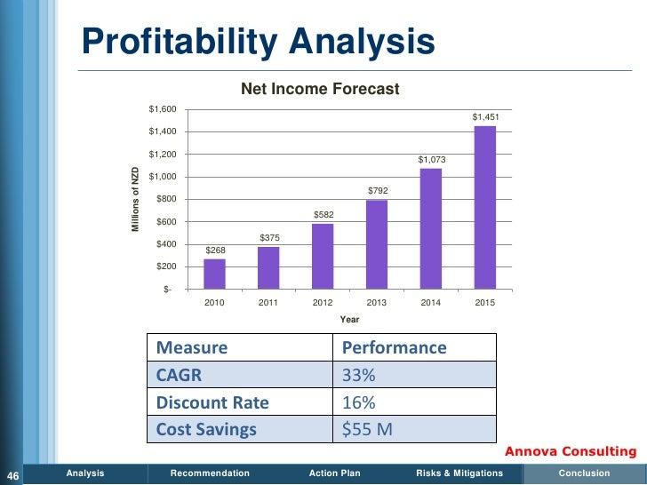 Profitability Analysis                                                    Net Income Forecast                             ...