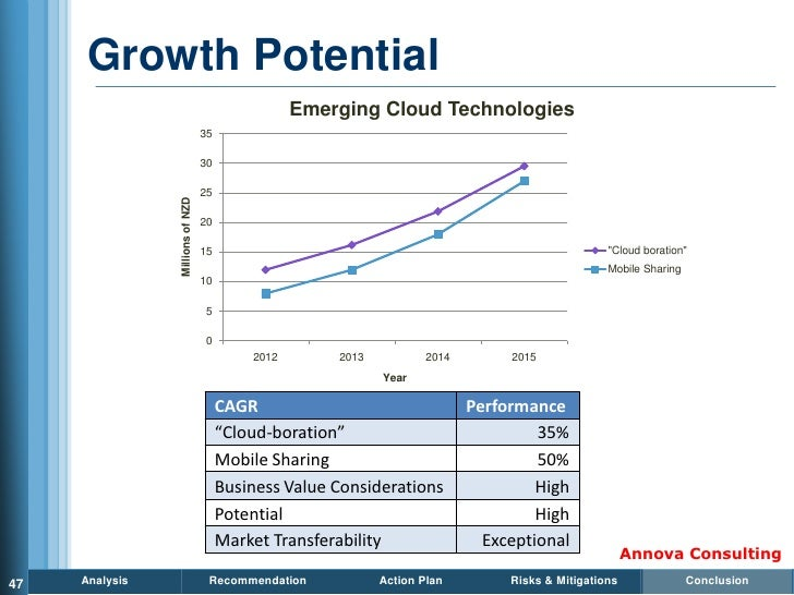 Growth Potential                                                   Emerging Cloud Technologies                            ...