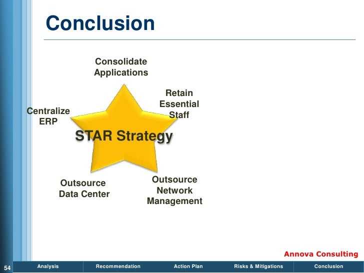 Conclusion                      Consolidate                      Applications                                            R...