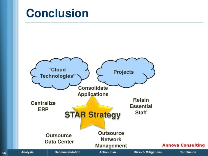 Conclusion                       ―Cloud                         Projects                 Technologies‖                    ...