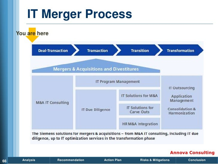 IT Merger Process      You are here                                                                              Annova Co...