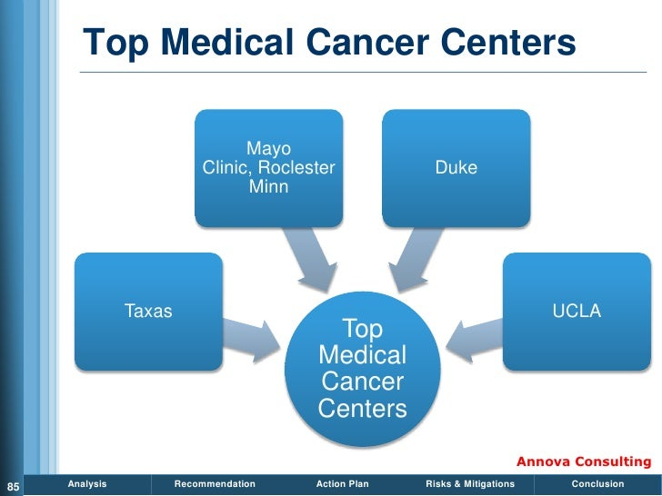 Top Medical Cancer Centers                                    Mayo                             Clinic, Roclester          ...