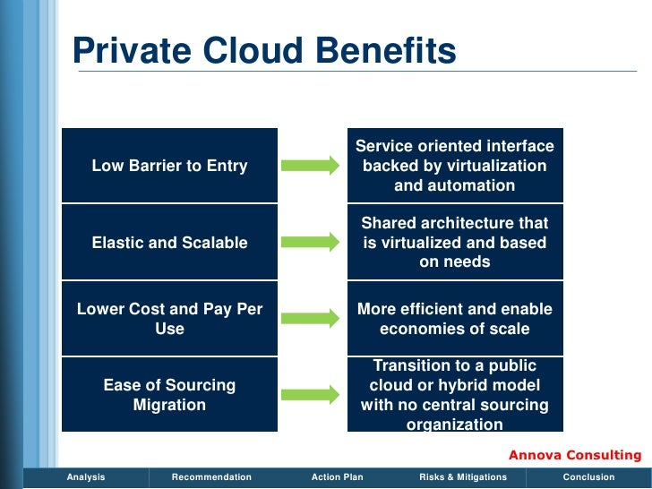 Private Cloud Benefits                                           Service oriented interface      Low Barrier to Entry     ...