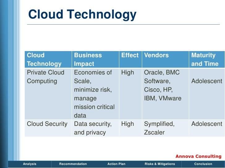 Cloud Technology     Cloud             Business             Effect Vendors                    Maturity   Technology       ...