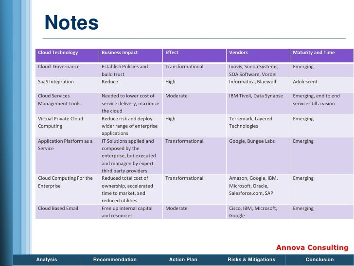 Notes Cloud Technology              Business Impact              Effect             Vendors                    Maturity an...