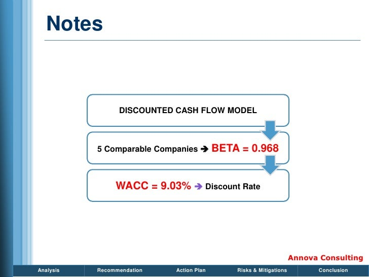 Notes                     DISCOUNTED CASH FLOW MODEL               5 Comparable Companies  BETA   = 0.968                ...