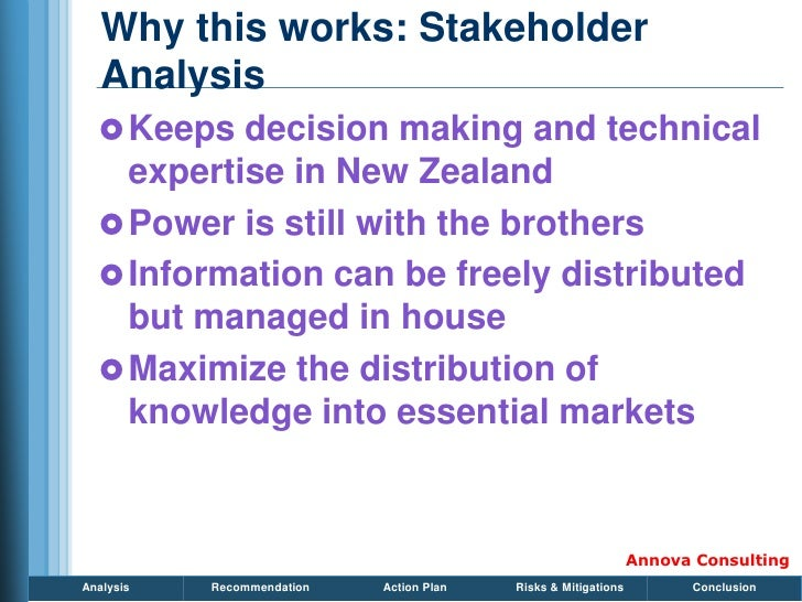 Why this works: Stakeholder    Analysis    Keeps decision making and technical     expertise in New Zealand    Power is ...