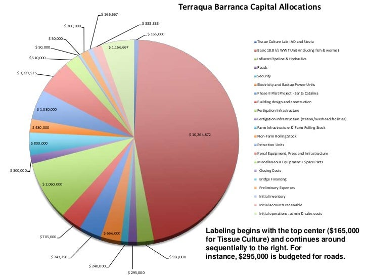 terraqua barranca business plan in graphs2