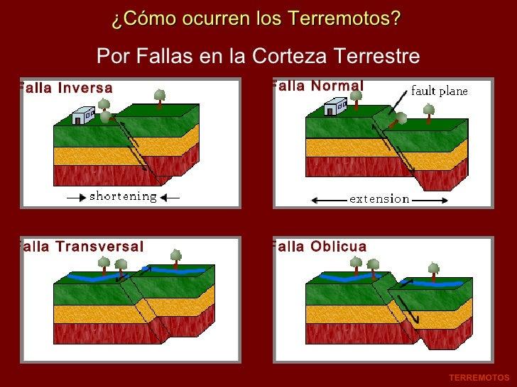¿Cómo ocurren los Terremotos? Falla Inversa Falla Oblicua Falla Normal Falla Transversal Por Fallas en la Corteza Terrestr...