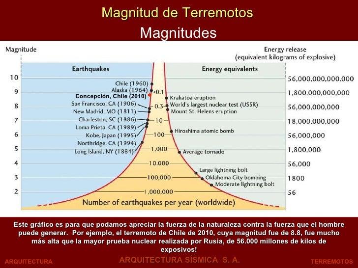 Magnitud de Terremotos Magnitudes TERREMOTOS ARQUITECTURA SÍSMICA  S. A. ARQUITECTURA Concepción, Chile (2010) Este gráfic...