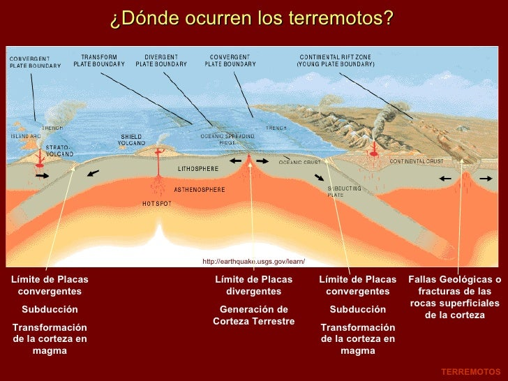 ¿Dónde ocurren los terremotos? TERREMOTOS http://earthquake.usgs.gov/learn/ Límite de Placas convergentes Subducción Trans...