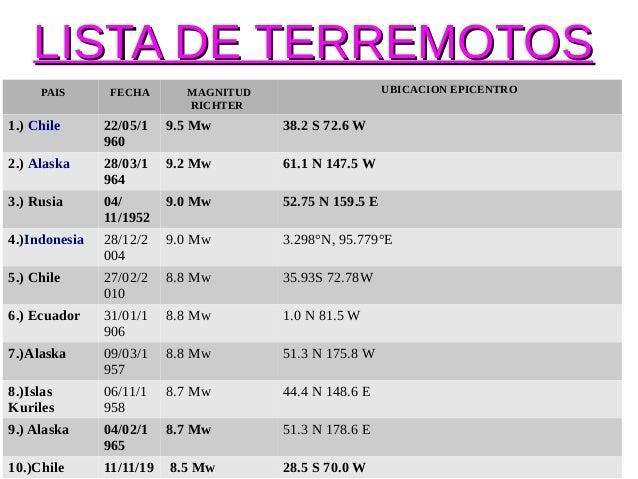 LISTA DE TERREMOTOS    PAIS    FECHA     MAGNITUD                     UBICACIONEPICENTRO                         ...
