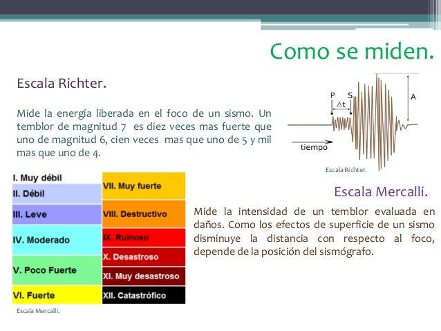 Intensidad de un sismo yahoo dating 9