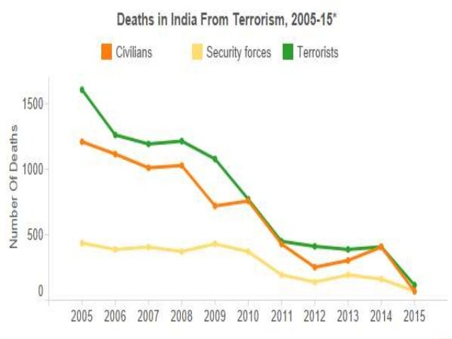 effects of terrorism in indian industries Discover all relevant statistics and facts on terrorism worldwide now on  directly accessible data for 170 industries from 50 countries and over 1 mio.