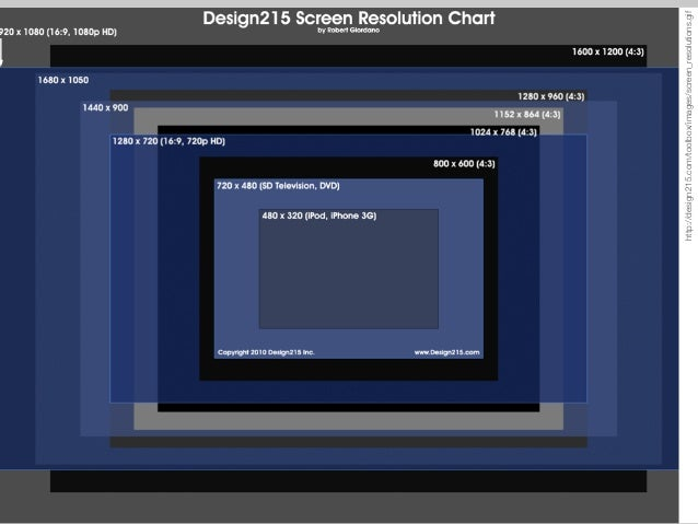 http://design215.com/toolbox/images/screen_resolutions.gif