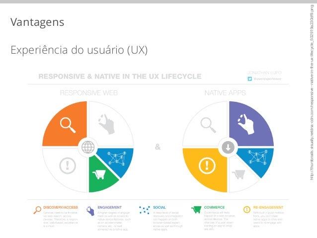 Vantagens  Experiência do usuário (UX)  http://thumbnails.visually.netdna-cdn.com/responsive--native-in-the-ux-lifecycle_5...