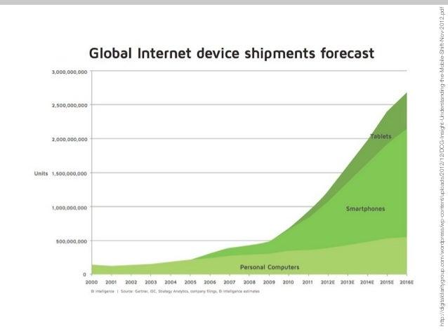 http://digitalclaritygroup.com/wordpress/wp-content/uploads/2012/12/DCG-Insight-Understanding-the-Mobile-Shift-Nov-2012.pd...