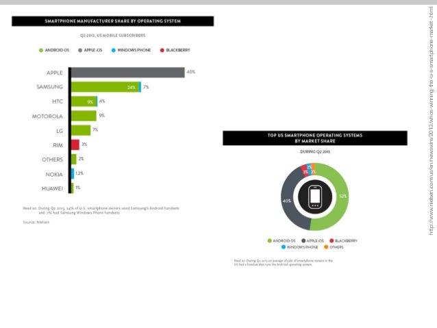 http://www.nielsen.com/us/en/newswire/2013/whos-winning-the-u-s-smartphone-market-.html