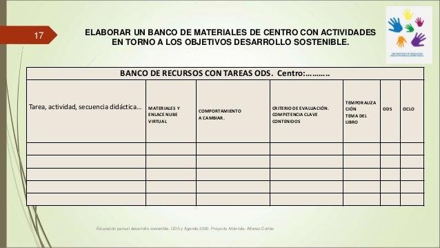 BANCO DE RECURSOS CON TAREAS ODS. Centro:……….. Tarea, actividad, secuencia didáctica… MATERIALES Y ENLACE NUBE VIRTUAL COM...
