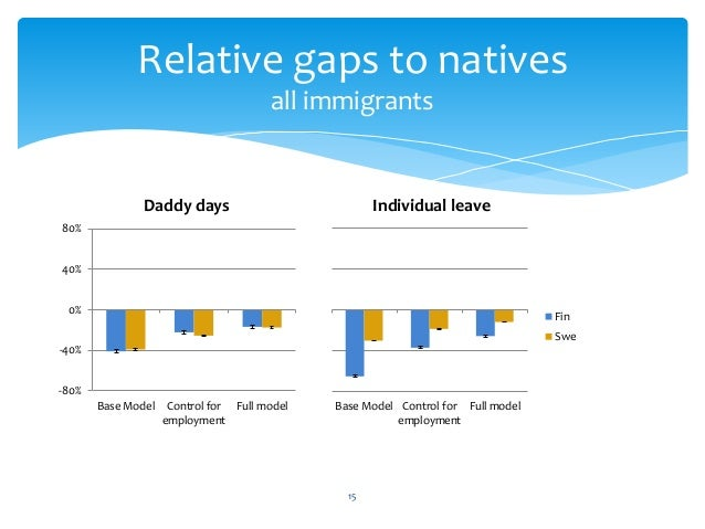 15 Relative gaps to natives all immigrants -80% -40% 0% 40% 80% Base Model Control for employment Full model Daddy days Ba...