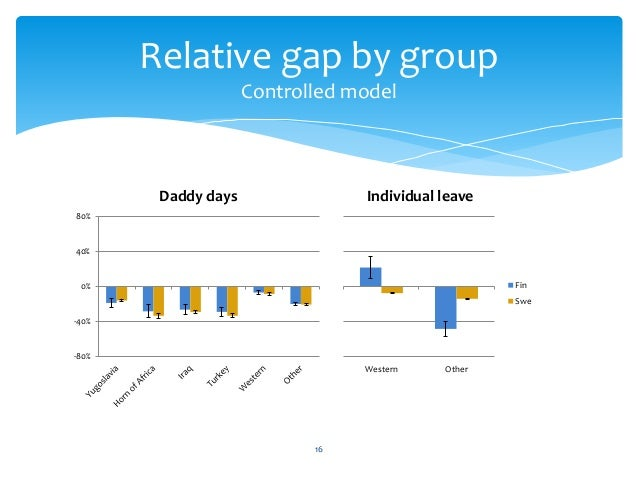 16 Relative gap by group Controlled model -80% -40% 0% 40% 80% Daddy days Western Other Individual leave Fin Swe