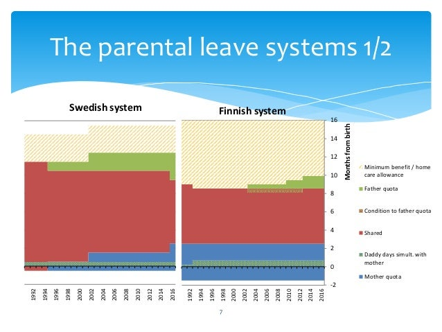 7 The parental leave systems 1/2 -2 0 2 4 6 8 10 12 14 16 2016 2014 2012 2010 2008 2006 2004 2002 2000 1998 1996 1994 1992...