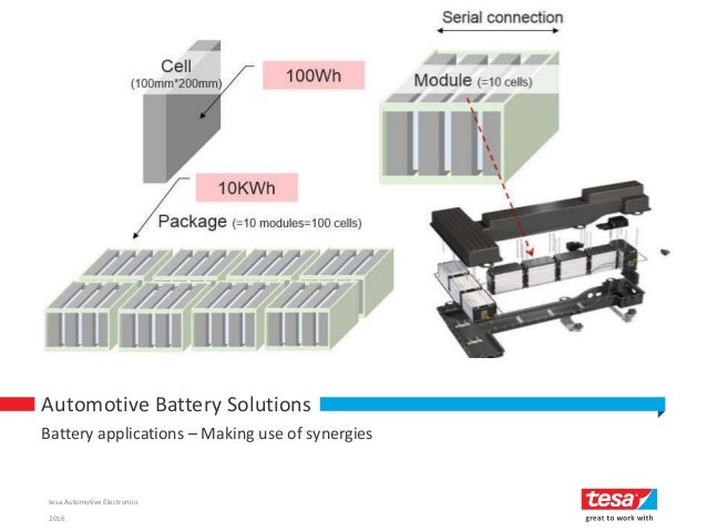 - 1 - Battery applications – Making use of synergies Automotive Battery Solutions 2016 tesa Automotive Electronics