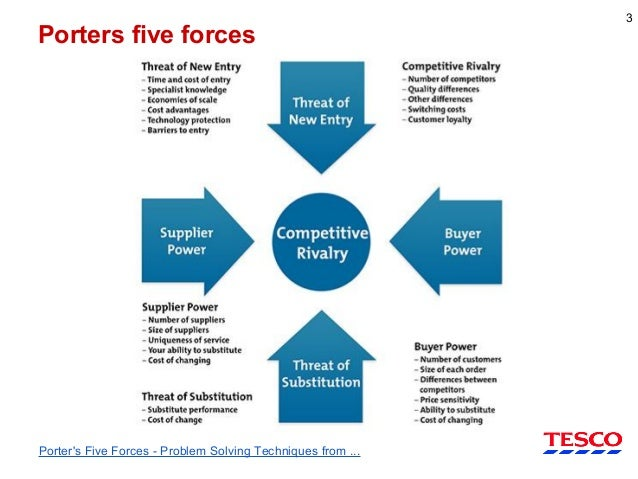 IT Investments and Porters 5 Forces in TESCO - 1996 Case Study