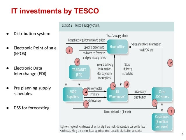 technology impact on tesco We're constantly looking at ways we can use technology to make our customers shopping trip easier, quicker and more enjoyablei wanted to share with you some of the exciting and innovative projects that we are.