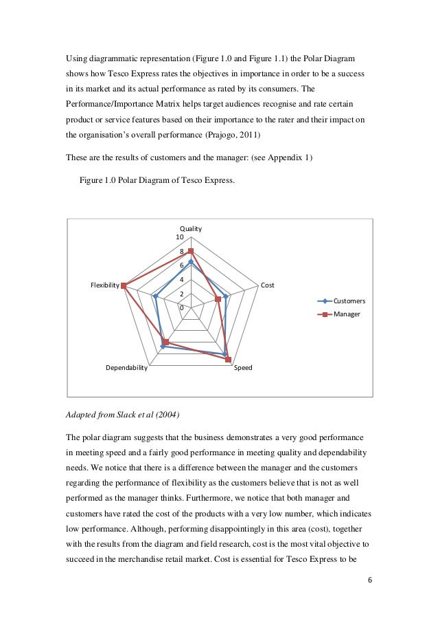 operations performance objectives polar diagram ikea Study guide 001_2012_4_e - 2011 university of south  1± introduction±to±production/operations±management± 2 2± performance±objectives±of±production.