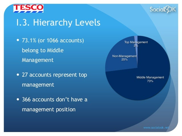 accounts analysis tesco Updated key statistics for tesco plc - including tsco margins, p/e ratio, valuation, profitability, company description, and other stock analysis data  new checking account and 6 reasons why .