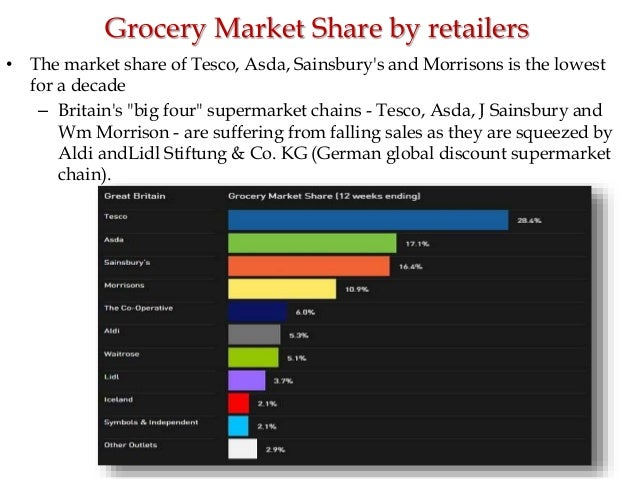 A study of tesco the leading food retailer in the united kingdom