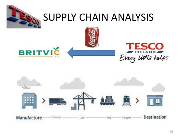 tesco value chain essay example How do tesco create value in its international operations internal organization of tesco the essay examples we publish have been submitted to us tesco value chain.