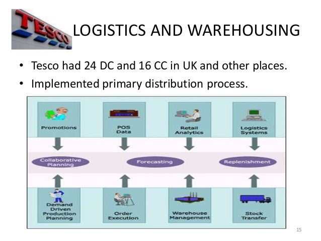system map for tesco Read on to see how amazon and tesco are  chief product officer for tesco has announced the business' intention to work towards a closed loop packaging system:.