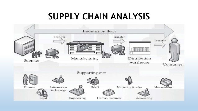 supply chain management tesco malaysia Supply chain management  supply chain case studies analyze how companies seek to achieve cost reductions or profit improvements and make the supply  tesco.