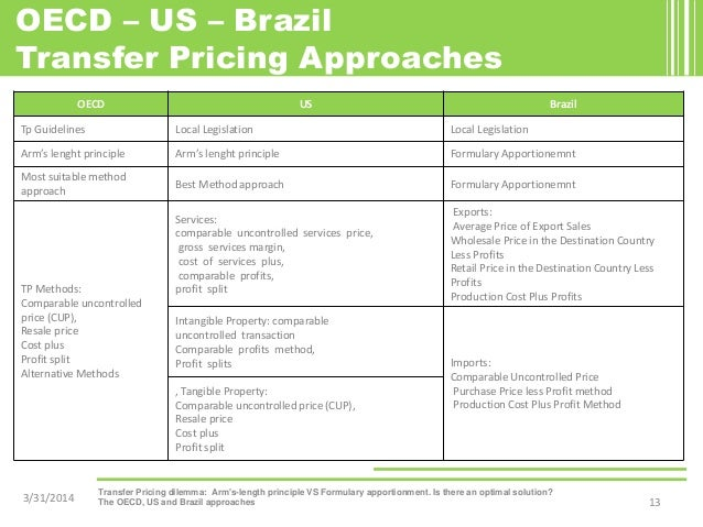 Transfer pricing in brazil essay