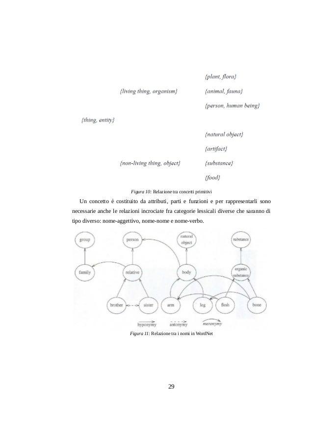 Figura 10: Relazione tra concetti primitivi  Un concetto è costituito da attributi, parti e funzioni e per rappresentarli ...