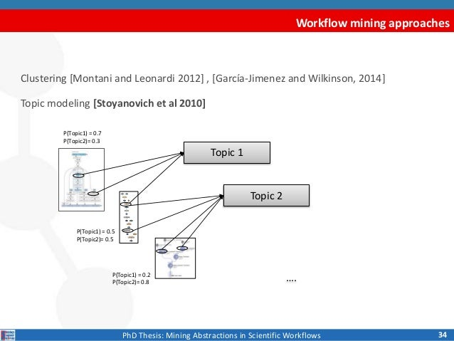 Phd thesis in web mining