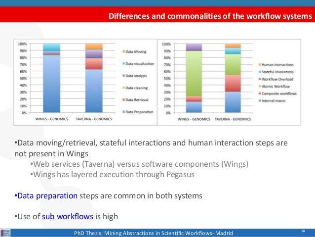 Phd thesis on web usage mining
