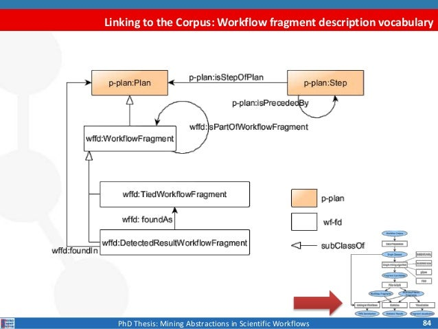 thesis workflow Electronic thesis and dissertation (etd) workflow virginia tech university introduced etd in january 1997, where students were required to create their theses and dissertations with word.