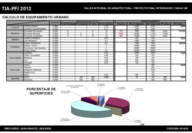 TIA-PFI 2012                         TALLER INTEGRAL DE ARQUITECTURA – PROYECTO FINAL INTEGRADOR   FADAU UMCALCULO DE EQUI...