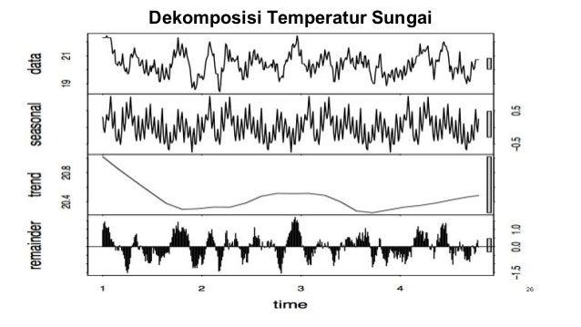 Dekomposisi Temperatur Sungai 26
